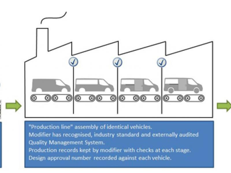 Overview of the proposed process for commercial, production-based vehicle modifications.