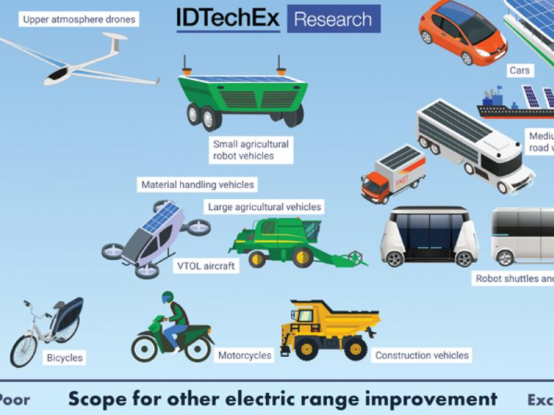 Many routes to 1000 mile battery vehicles, reports IDTechEx